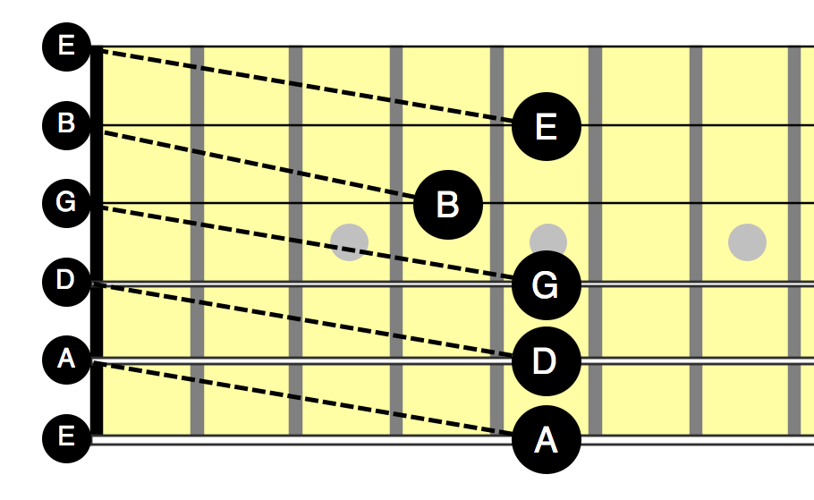 L1 - 5th-fret tuning diagram