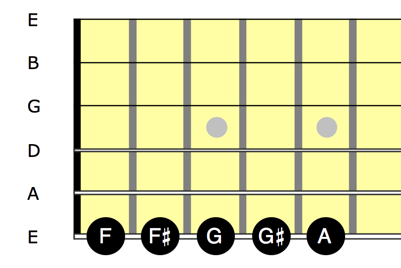 L1 - First five notes on low E string