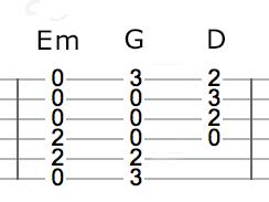 Tab chords