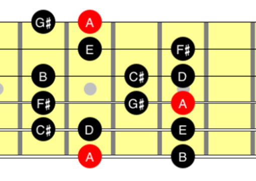fretboard diagram A major