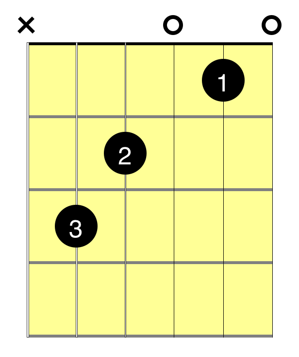 c chord guitar diagram