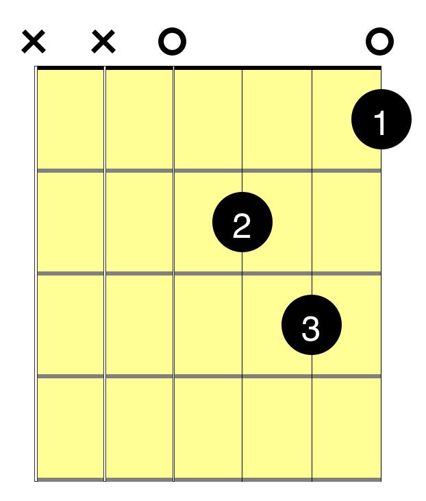 c chord guitar diagram