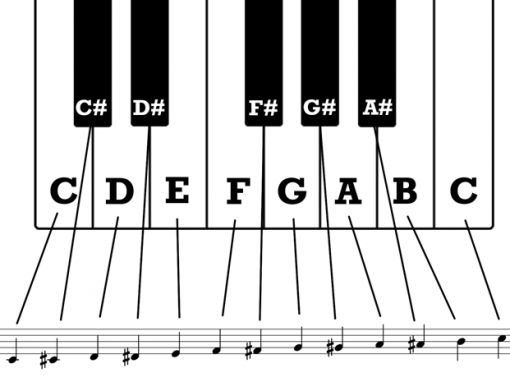 Chromatic scale on keyboard